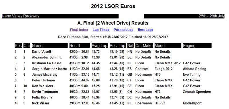 result_lsor_2012